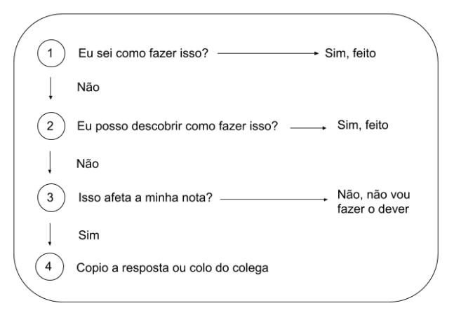 diagrama tm